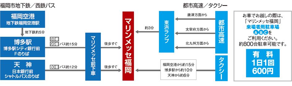 交通案内の図