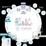 Cresmileシステムの写真